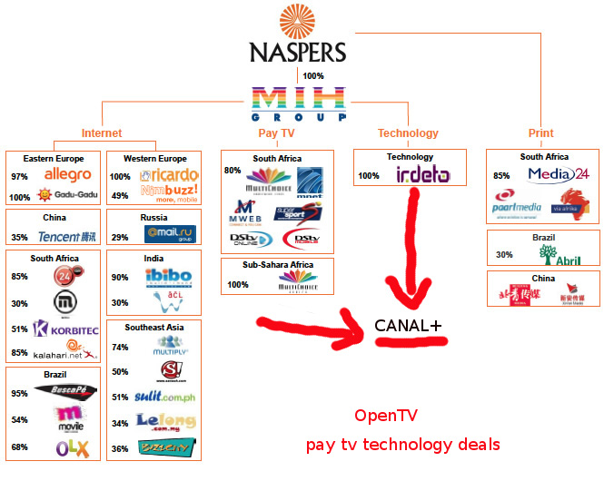 Apartheid Inc, the story of Naspers, Media24 and Channel ...